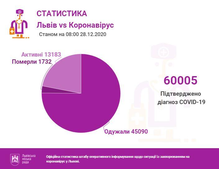 28 грудня у Львові та на Львівщині підтверджено 60005 випадків інфікування коронавірусом. Фото міськради