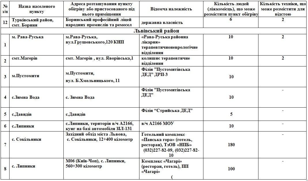 На Львівщині розгорнуть 112 пунктів обігріву: адреси  фото 6