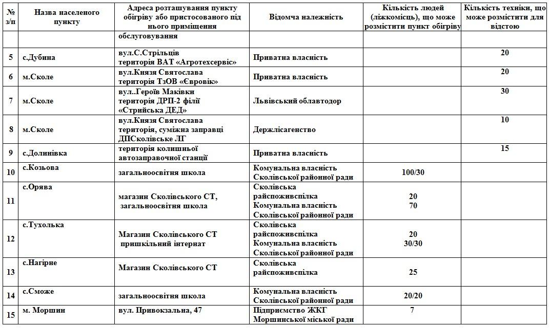 На Львівщині розгорнуть 112 пунктів обігріву: адреси  фото 10