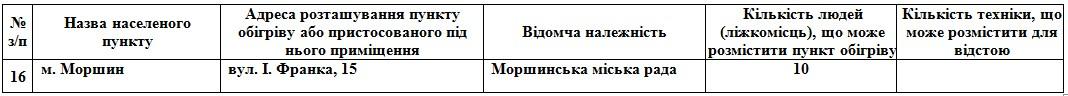 На Львівщині розгорнуть 112 пунктів обігріву. Фото Львівської облради