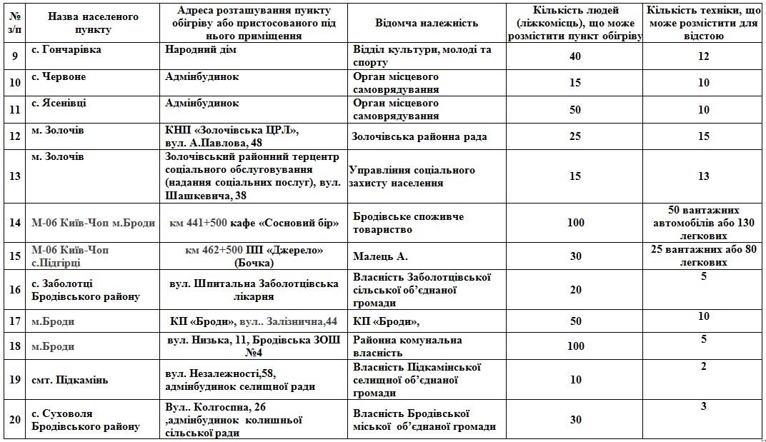 На Львівщині розгорнуть 112 пунктів обігріву: адреси  фото 1