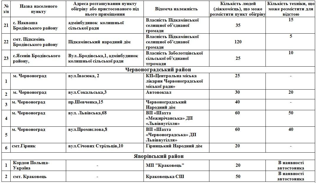 На Львівщині розгорнуть 112 пунктів обігріву: адреси  фото 2