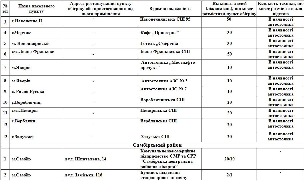На Львівщині розгорнуть 112 пунктів обігріву: адреси  фото 3