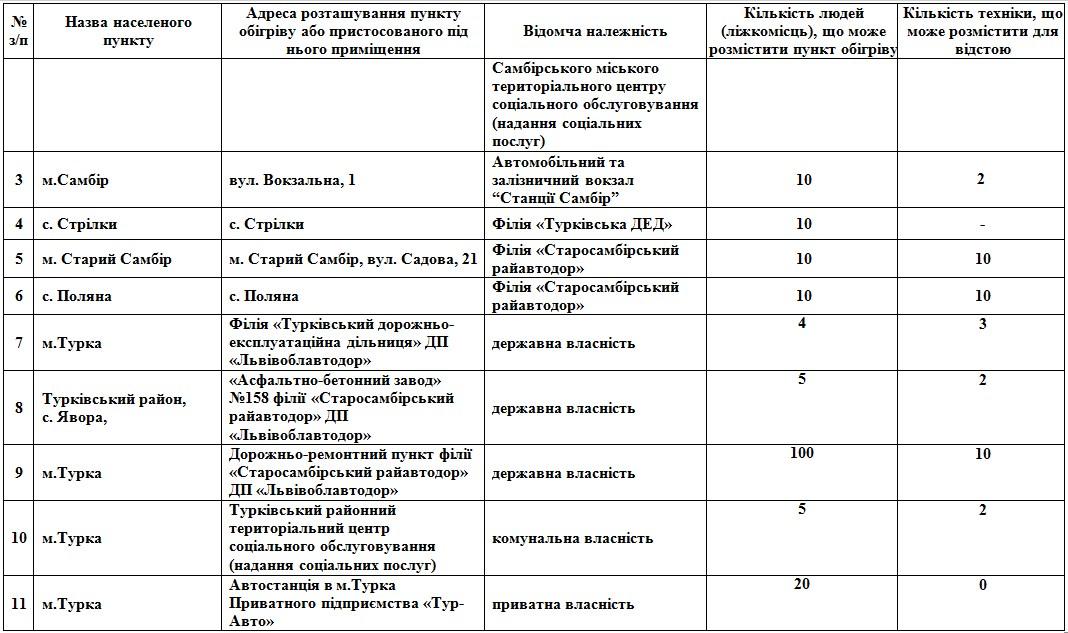 На Львівщині розгорнуть 112 пунктів обігріву: адреси  фото 4
