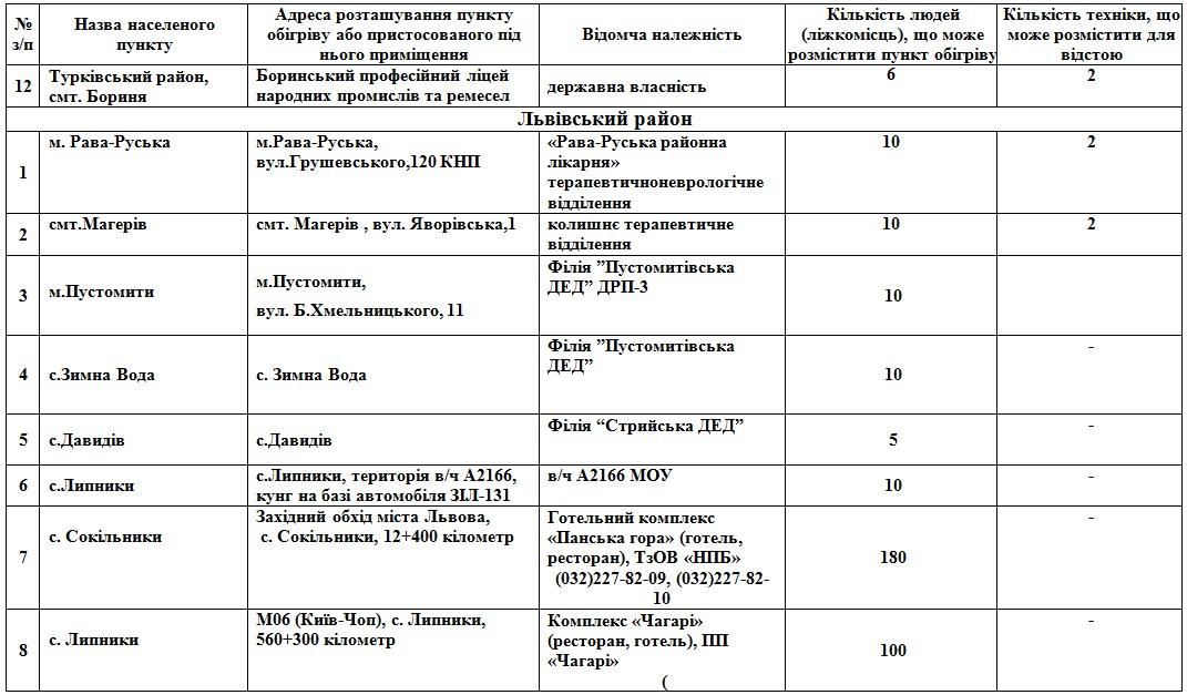 На Львівщині розгорнуть 112 пунктів обігріву: адреси  фото 5
