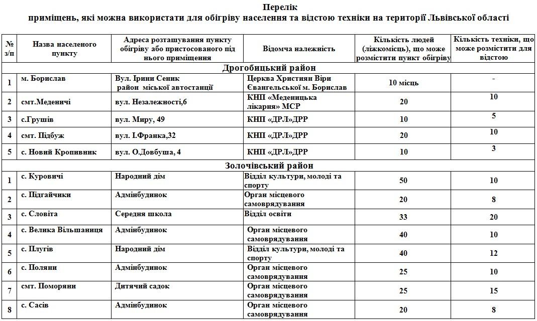 На Львівщині розгорнуть 112 пунктів обігріву: адреси  фото